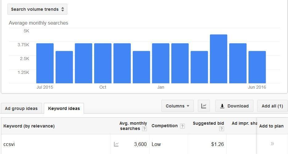 monthly searches CCSVI